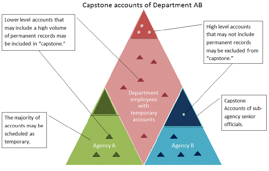 Capstone Official Visual Map