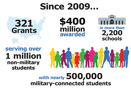 Military K-12 Grants Infographic