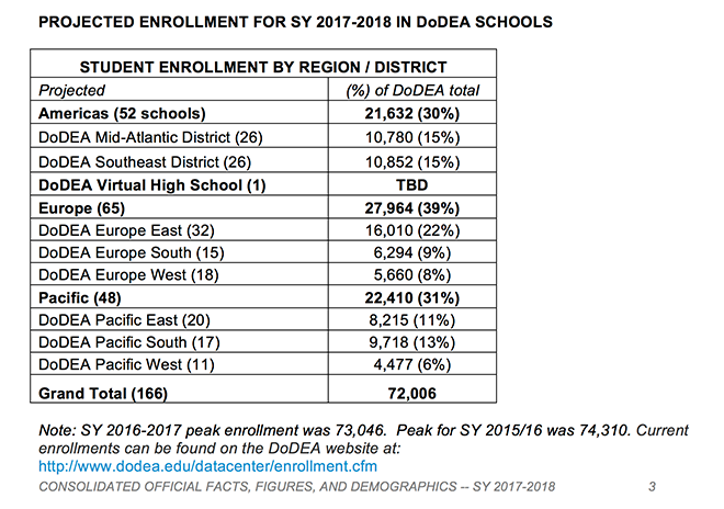 Projected Enrollment for SY 2017-18