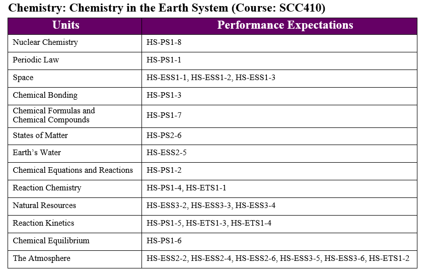 CCRSS Chemistry Chart