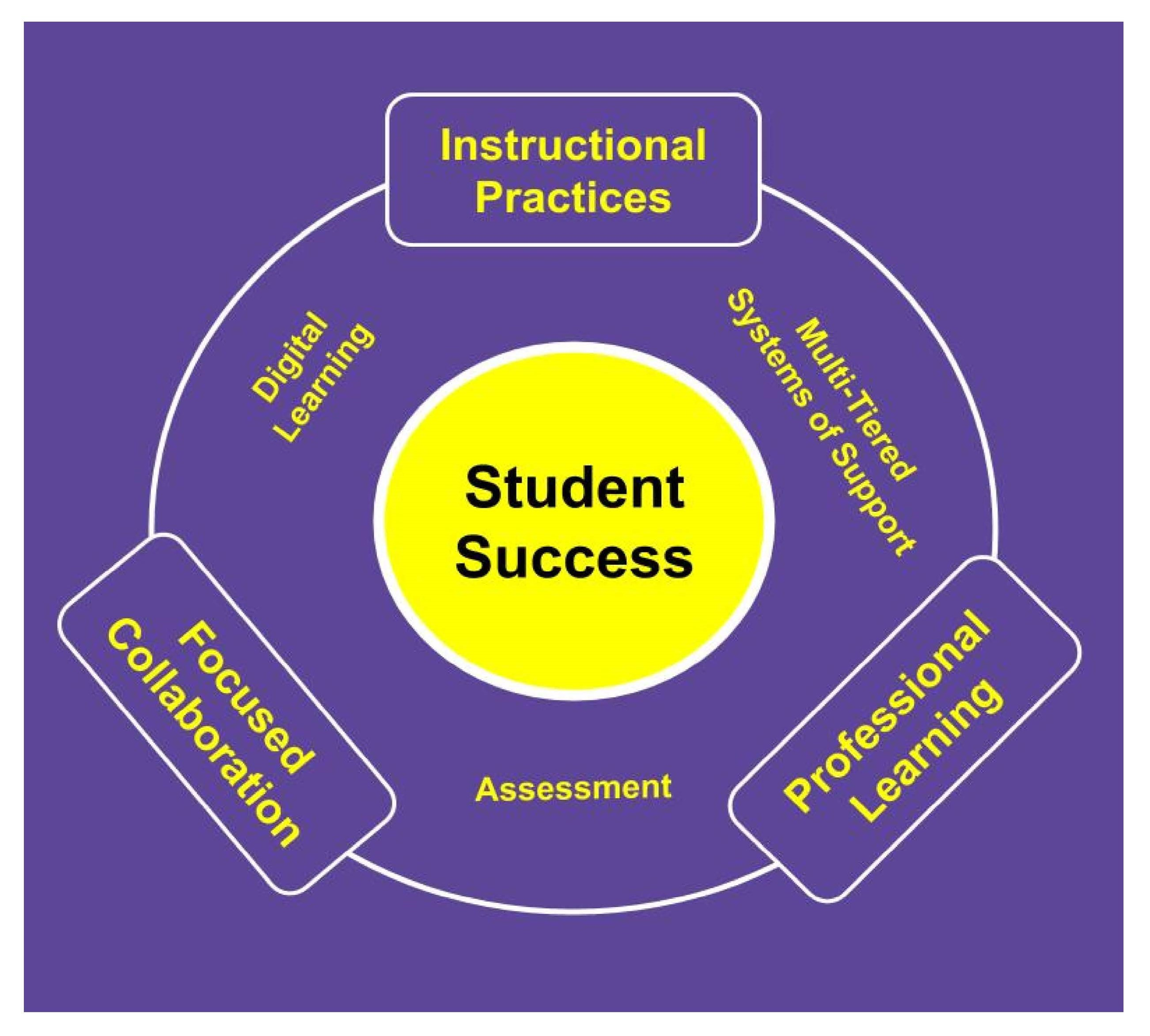 Student Success Framework Graphic