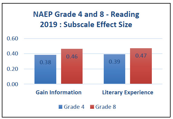 NAEP Grade 4 and 8 -Reading 2019 : Subscale Effect Size
