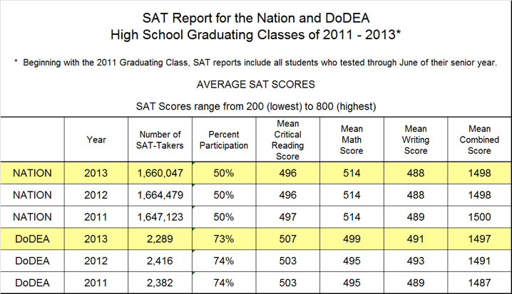 SAT Report for the Nation and DoDEA