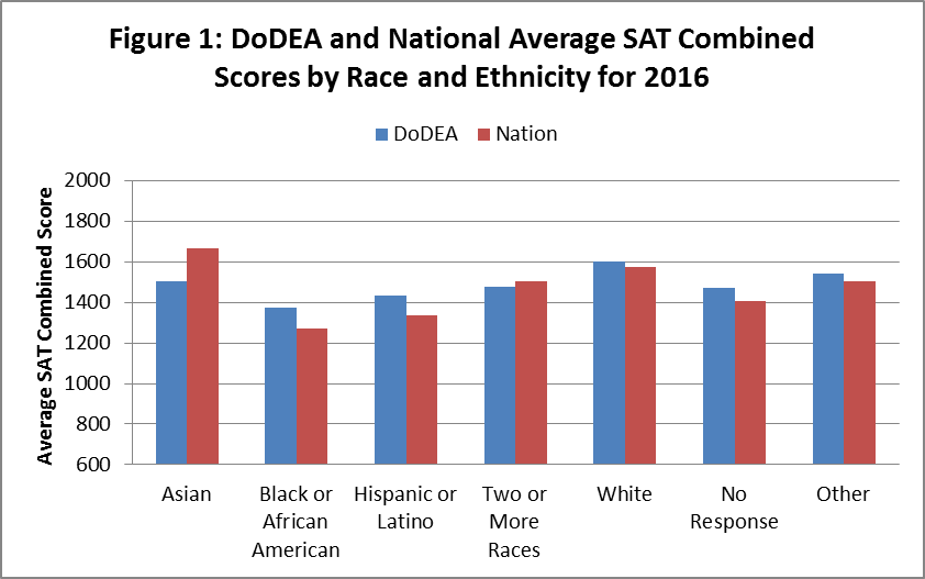 SAT Results 2016 - Figure 1: DoDEA and National Average SAT Combined Scores by Race and Ethnicity for 2016