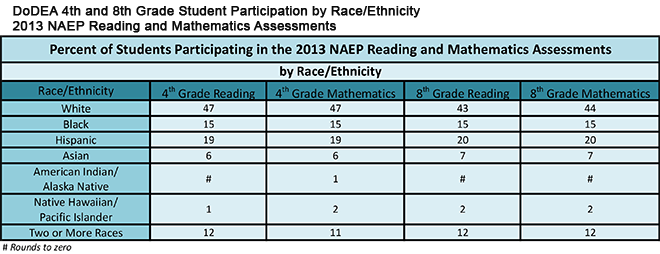 DoDEA 4th and 8th Grade Student Participation by Race/Ethnicity 2013 NAEP Reading and Mathematics Assessments