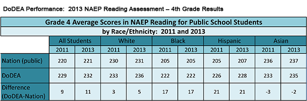 DoDEA Performance: 2013 NAEP Reading Assessment – 4th Grade Results
