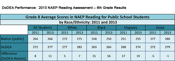 DoDEA Performance: 2013 NAEP Reading Assessment – 8th Grade Results
