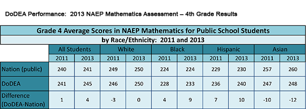 DoDEA Performance: 2013 NAEP Mathematics Assessment – 4th Grade Results