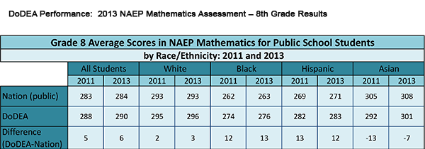DoDEA Performance: 2013 NAEP Mathematics Assessment – 8th Grade Results