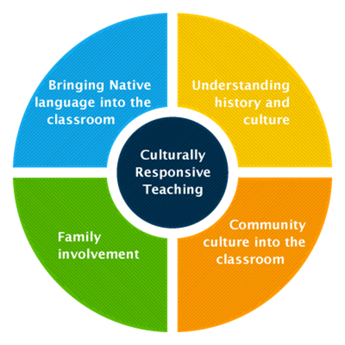 Culturally Responsive Teaching Strategies