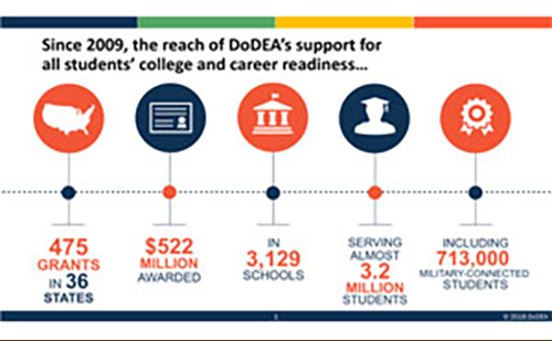 DoDEA Awards $29 Million to Enhance Student Achievement in STEM Fields for Military-Dependent Students